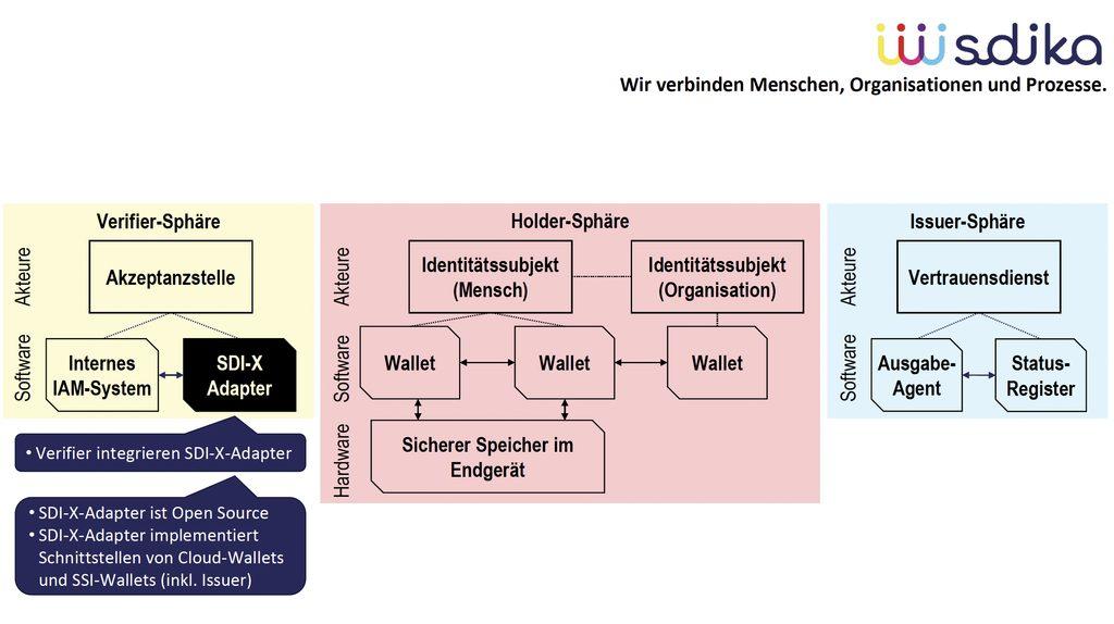 SDIKA soll über sichere digitale Identitäten die digitale Transformation voranbringen. Grafik: FZI, www.fzi.de